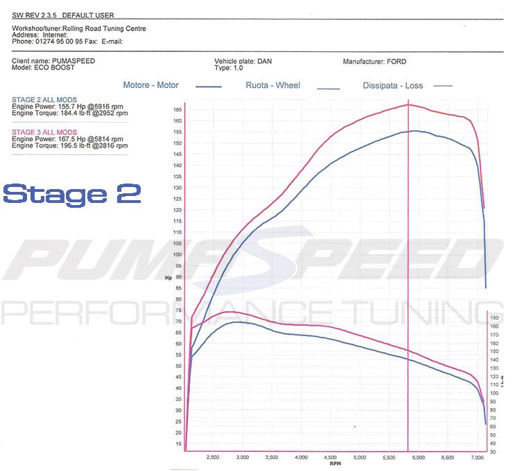 Fiesta 1.0 EcoBoost Remap (Stage 1) 155 bhp - Fiesta Mk.7.5 Zetec-S 1.0 Ecoboost - Workshop ...
