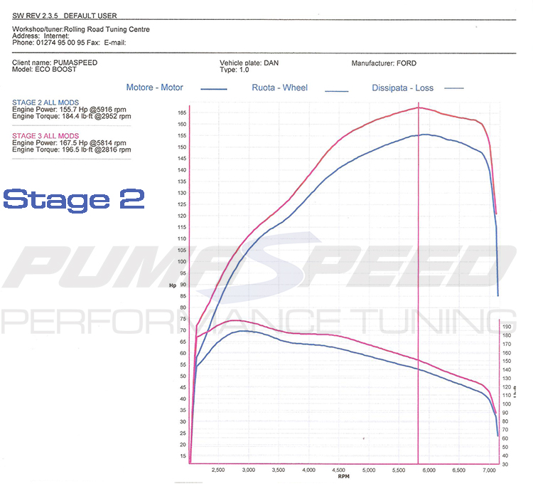 1.0 Ecoboost Stage2 vs Stage3 Power Graph 2