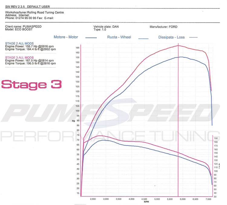 1.0 Ecoboost Stage2 vs Stage3 Power Graph