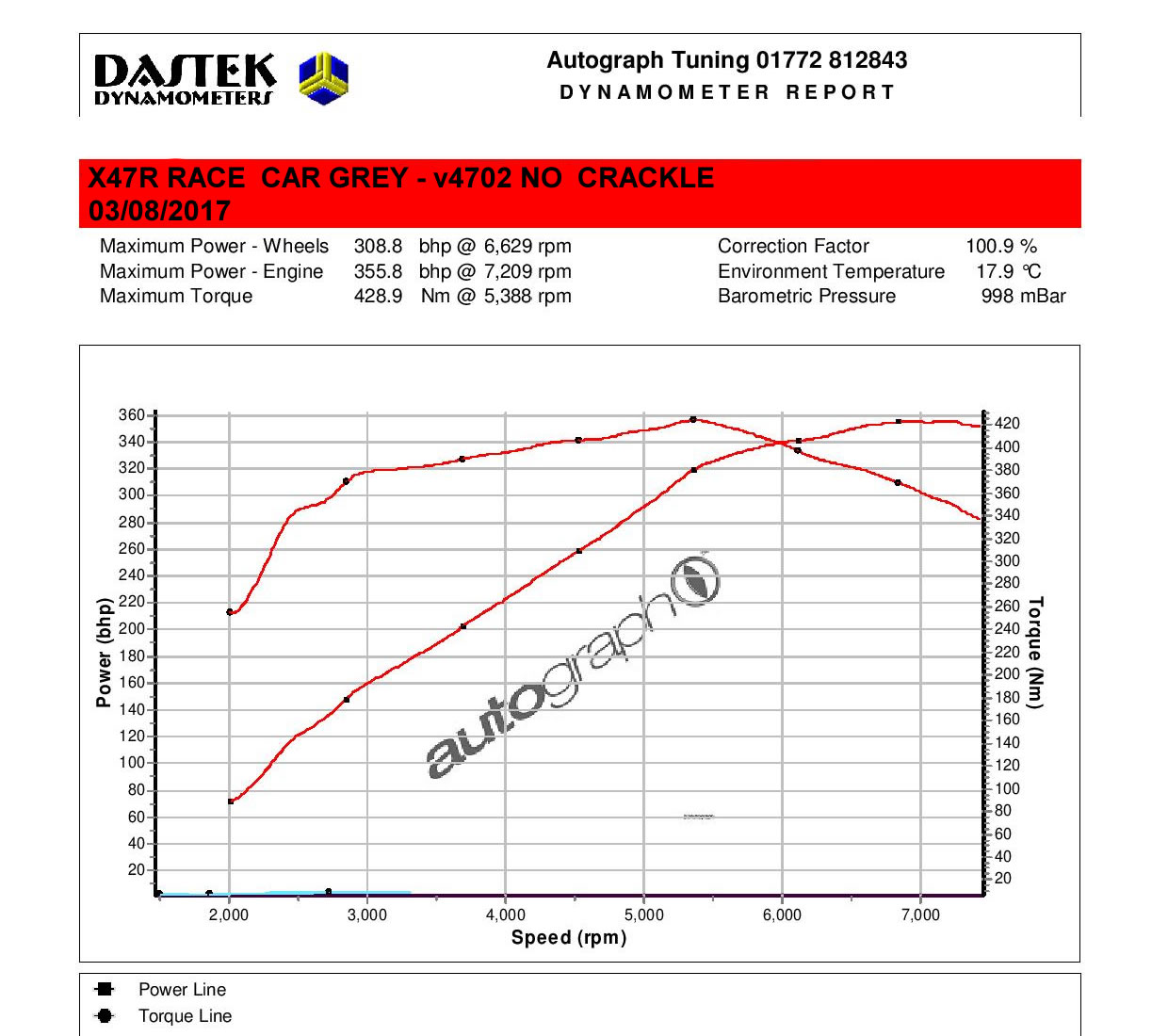 DAN RACE CAR  X47R GRAPH ON v4702