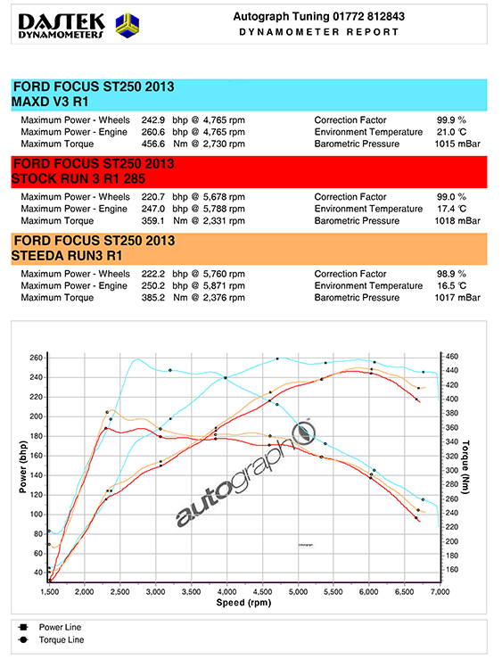 MAXD 280 Stage 1 Flash Tuning Box - Mondeo 2 0 Ecoboost - 2 0T