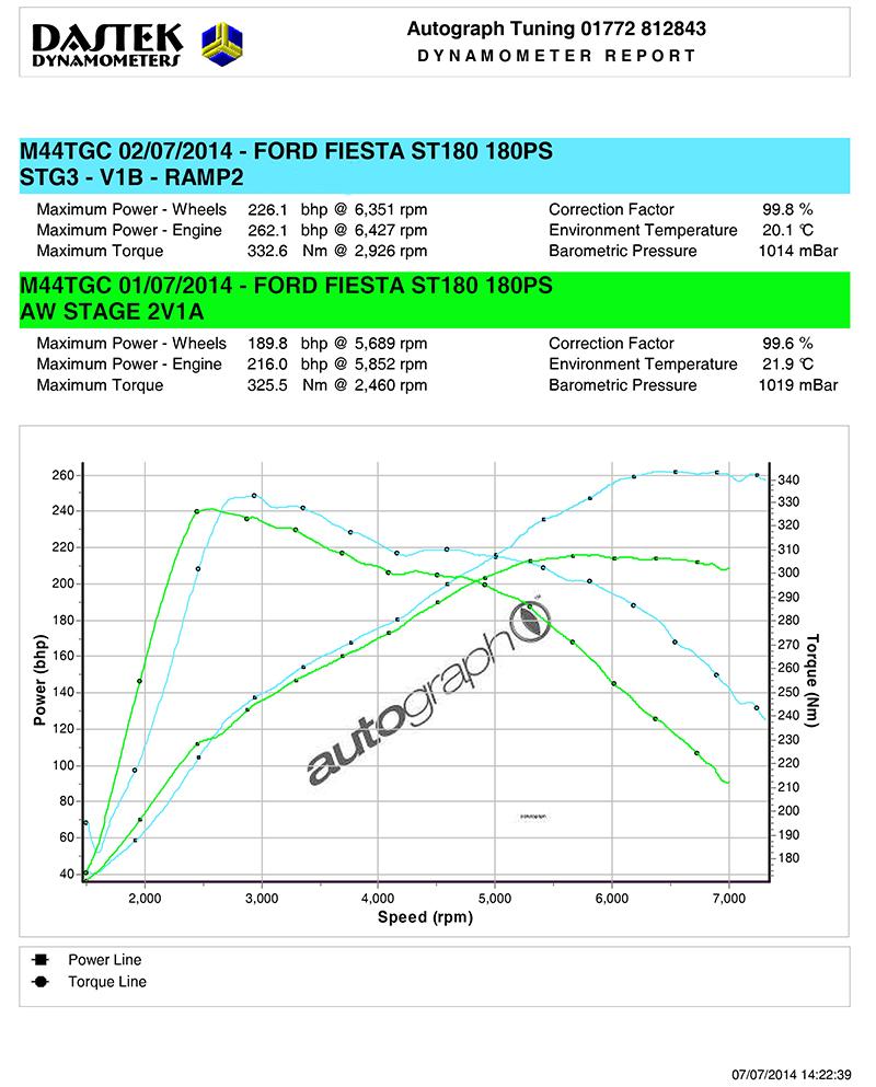 Maxd Out Stage 3 Fiesta St180 Ecoboost Remap 270 275 Bhp Workshop Fitted Remaps Pumaspeed Milltek Ford Performance Tuning Milltek Sport Exhaust Ford Fiesta Focus St Rs Parts Specialist
