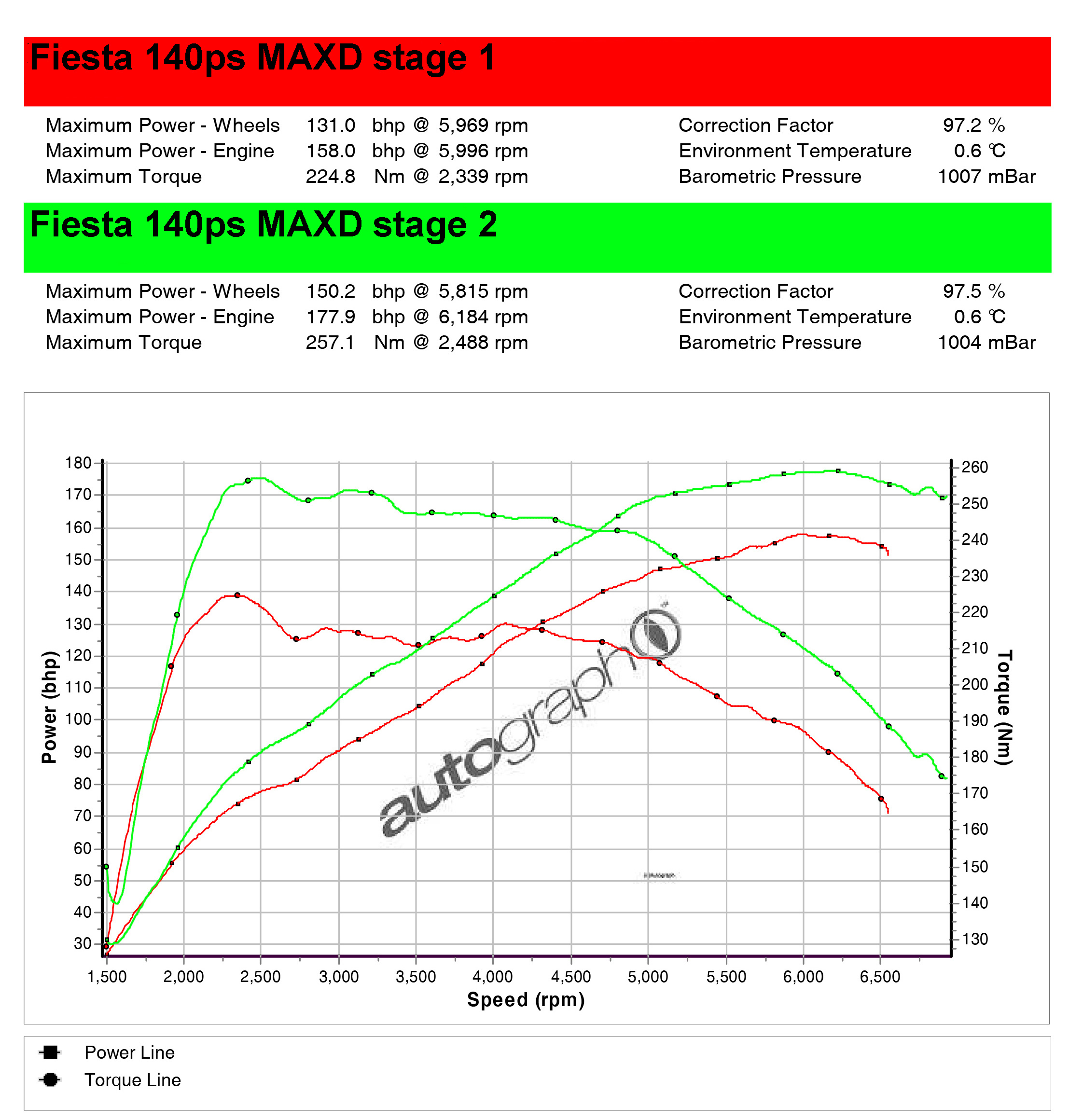 Fiesta 10 140ps ecoboost remap stage 2 178 bhp fiesta mk75 stage 1 vs stage 2 publicscrutiny Image collections