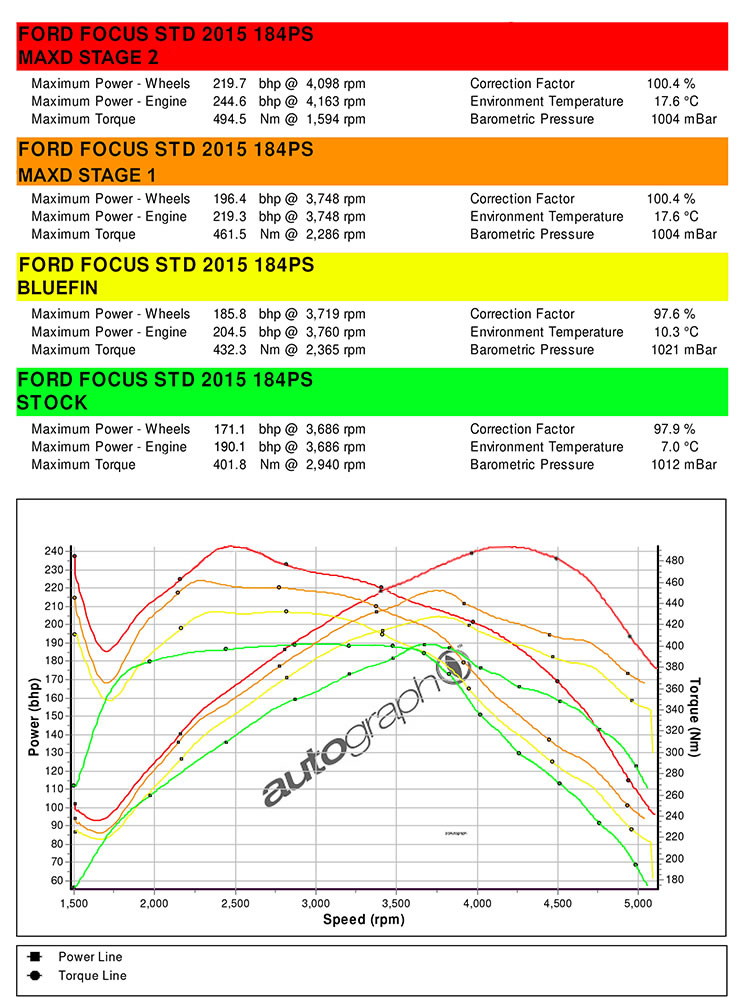 http://www.pumaspeed.co.uk/saved/Focus_STD_diesel_Stage_2Power_graph.jpg