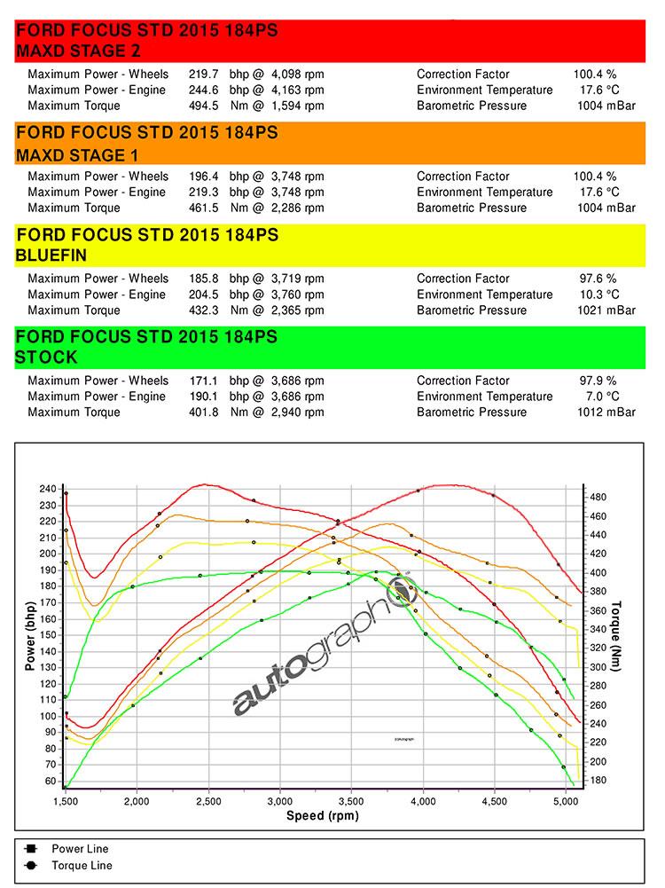 Stage 2 DPF Power Graph Focus ST Diesel