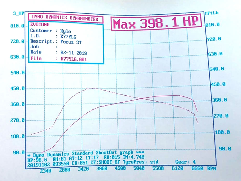 Focus ST225 Pumaspeed 400 bhp kit graph