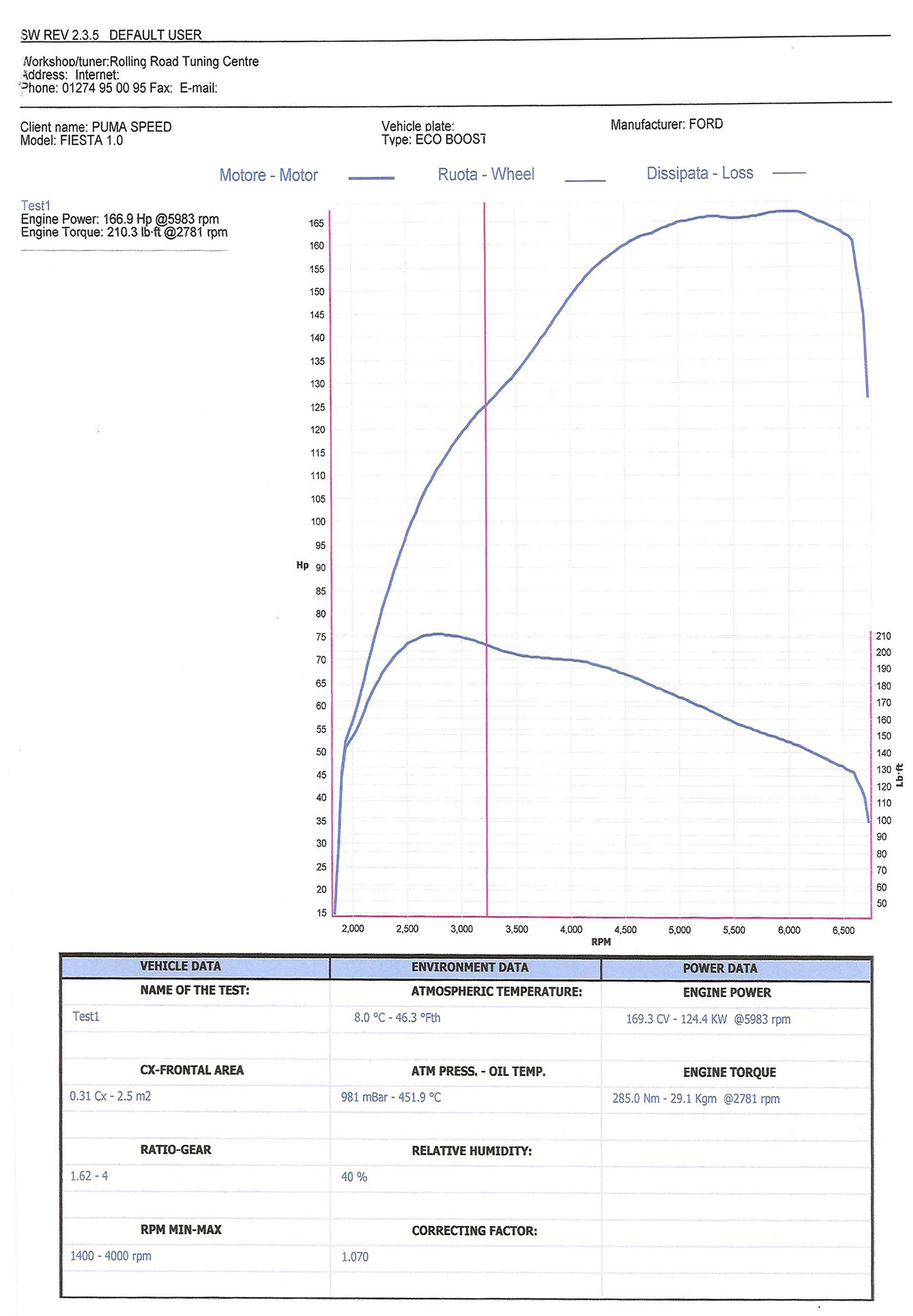 http://www.pumaspeed.co.uk/saved/Ford_Fiesta_1.0_turbo_ecoboost_166.8bhp_power_graph.jpg