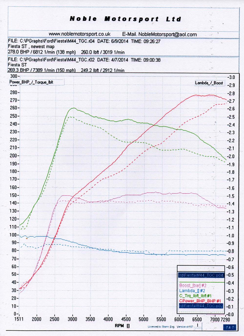 http://www.pumaspeed.co.uk/saved/Ford_fiesta_st180_280bhp_power_graph_pumaspeed.jpg