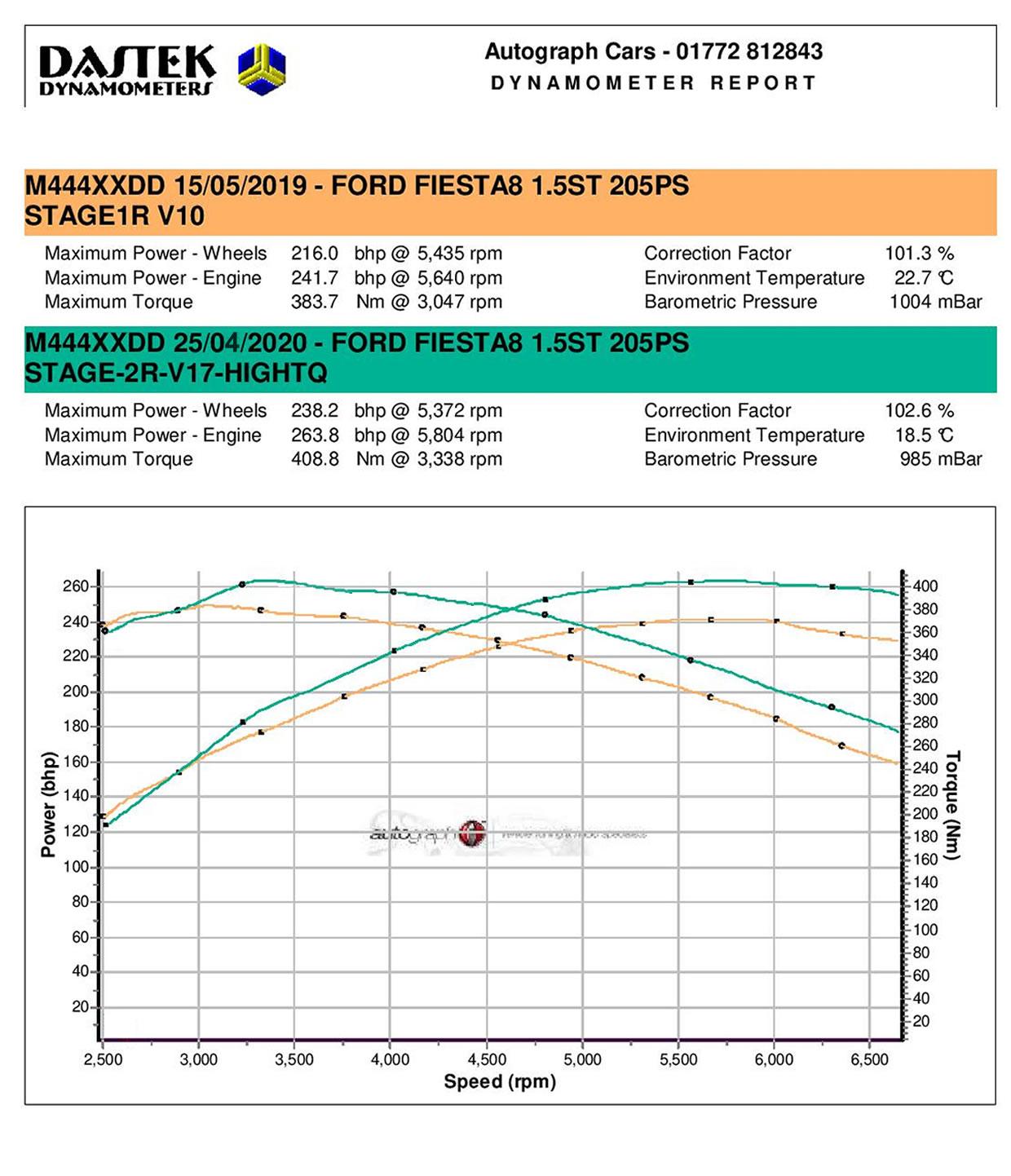Pumaspeed Stage 2R Fiesta ST Mk8