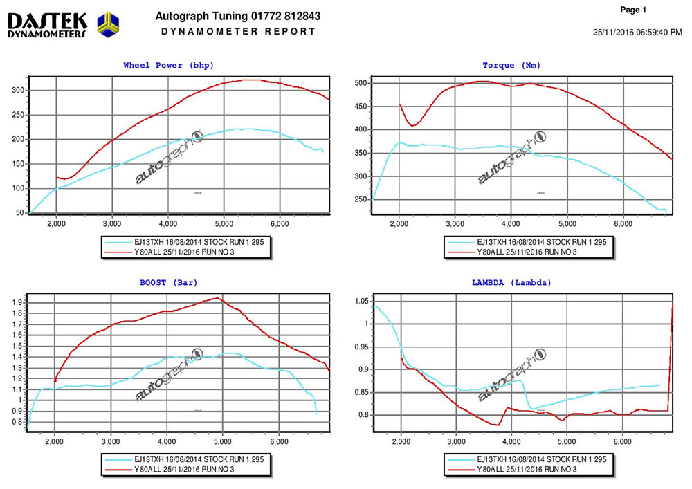 Pumaspeed X37 325 whp hybrid turbo data sheet focus ST