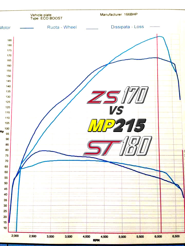 http://www.pumaspeed.co.uk/saved/ZS180_power_graph_vs_mountune_st180(MP215).jpg