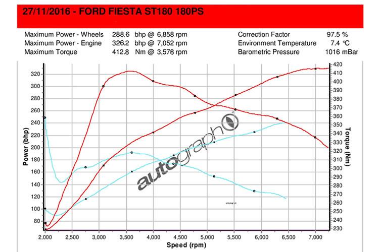 x-series turbo power graph